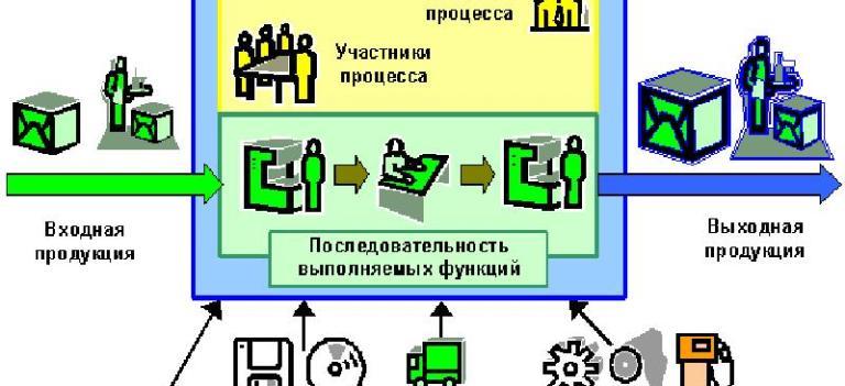 Инструменты управления бизнес-процессами